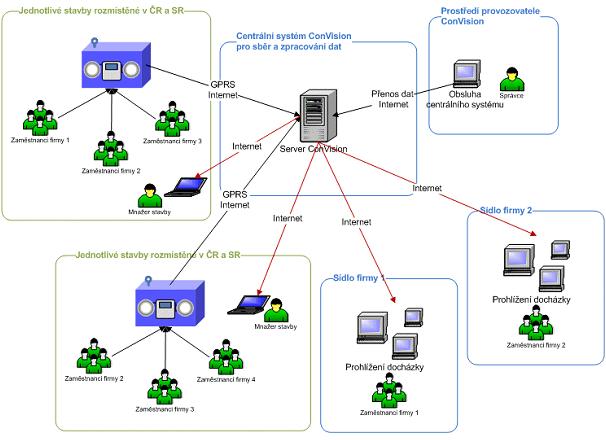Základní schéma systému ConVision